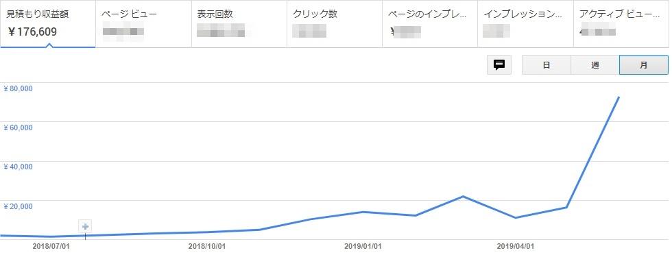 ブログ収益化グラフ